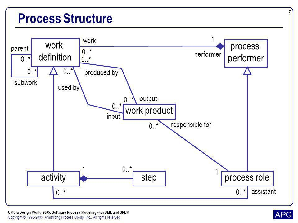Process Structure work definition process performer work product