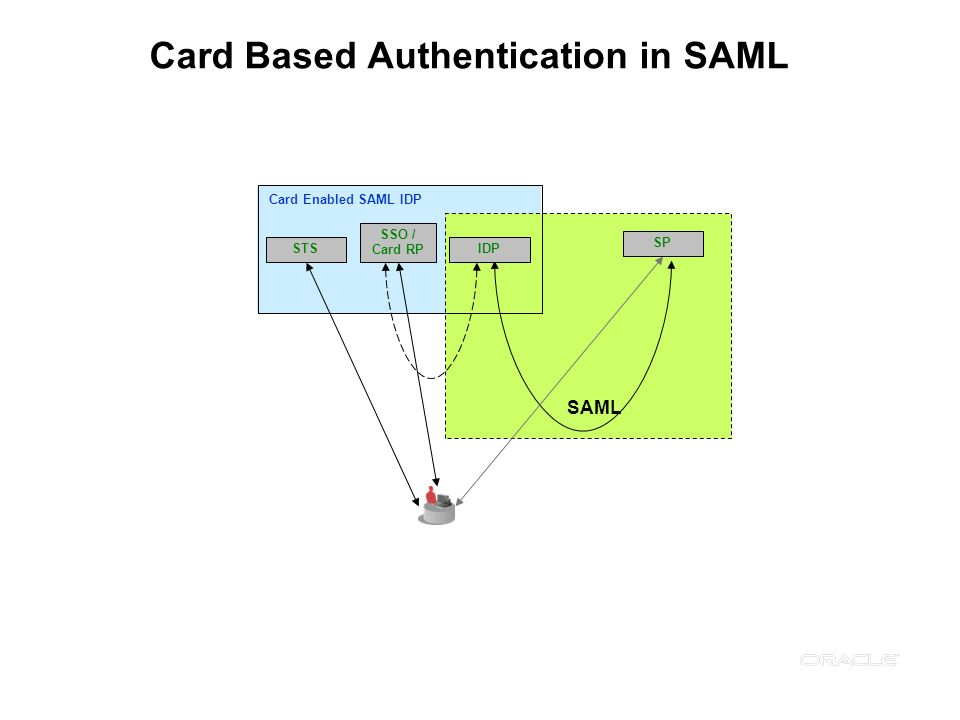 Card Based Authentication in SAML