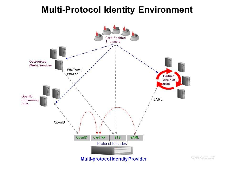 Multi-Protocol Identity Environment