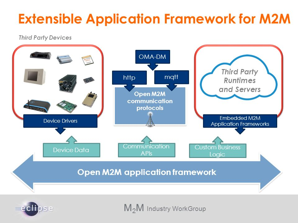 Extensible Application Framework for M2M