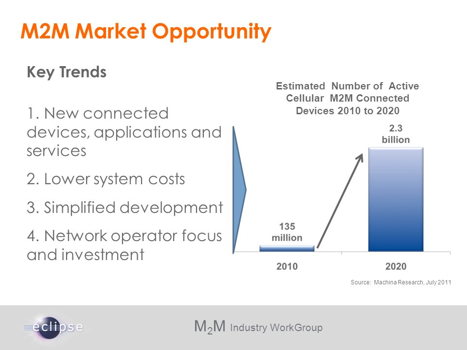 Estimated Number of Active Cellular M2M Connected Devices 2010 to 2020