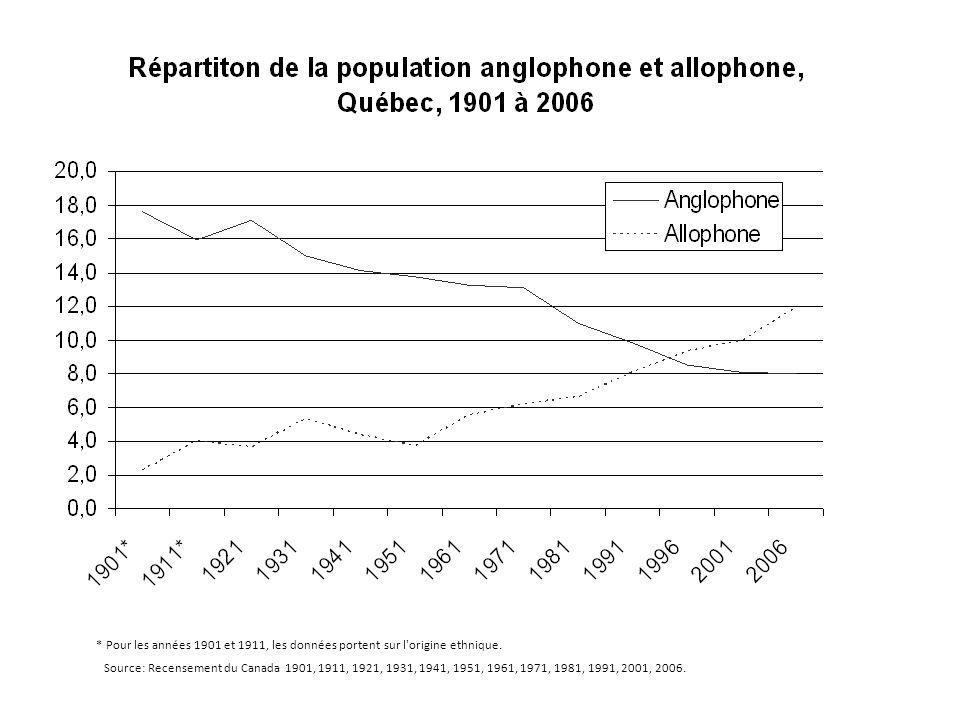 * Pour les années 1901 et 1911, les données portent sur l origine ethnique.