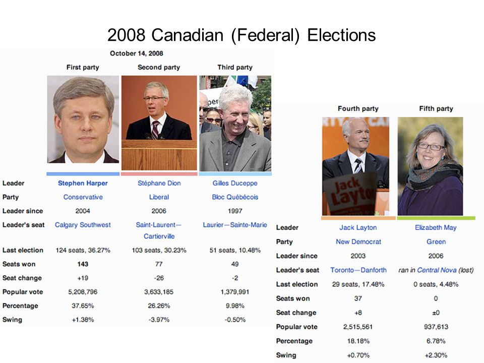 2008 Canadian (Federal) Elections