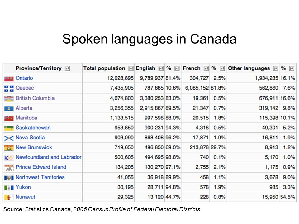 Spoken languages in Canada