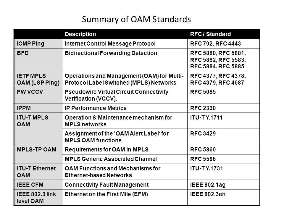 Summary of OAM Standards