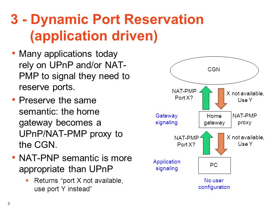 3 - Dynamic Port Reservation (application driven)