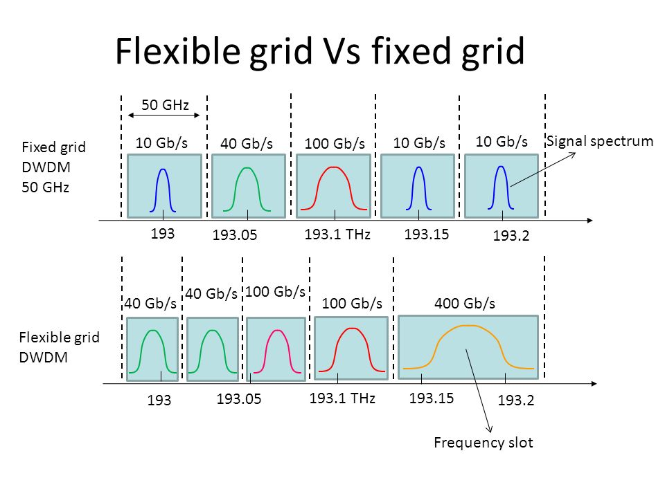 Flexible grid Vs fixed grid