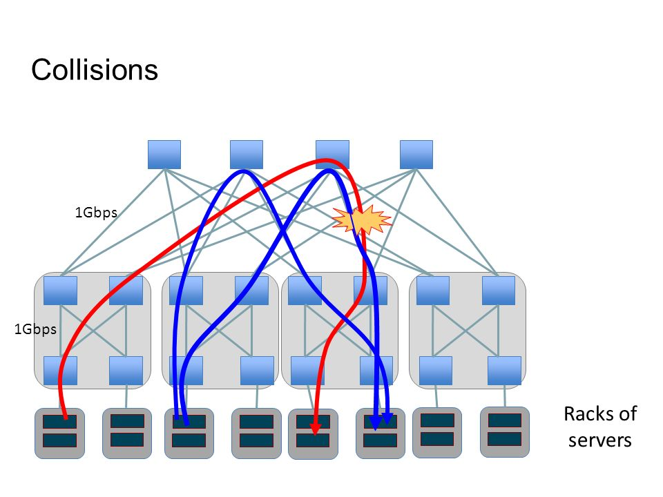 Collisions Racks of servers 1Gbps 1Gbps