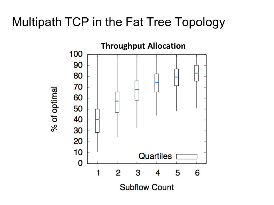 Multipath TCP in the Fat Tree Topology