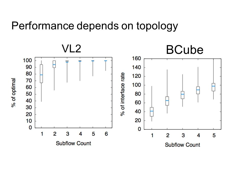 Performance depends on topology