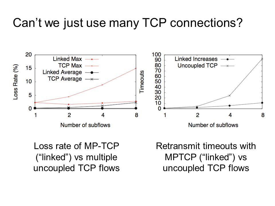 Can't we just use many TCP connections