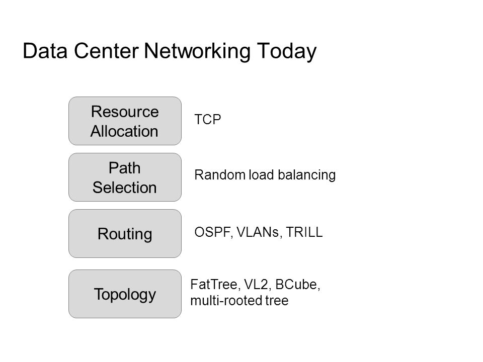 Data Center Networking Today