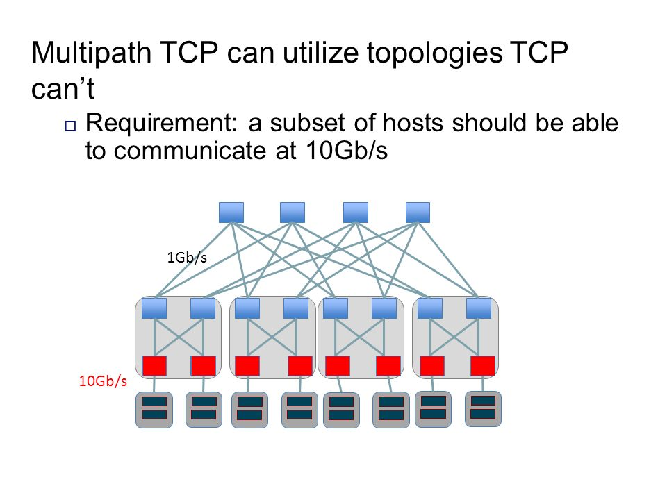 Multipath TCP can utilize topologies TCP can't