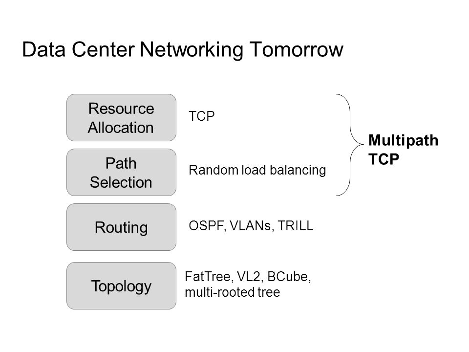 Data Center Networking Tomorrow