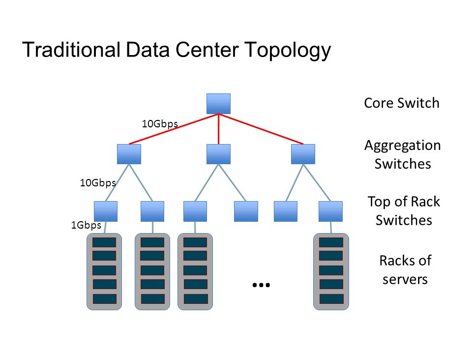 Traditional Data Center Topology
