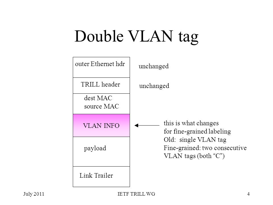 Double VLAN tag outer Ethernet hdr unchanged TRILL header unchanged