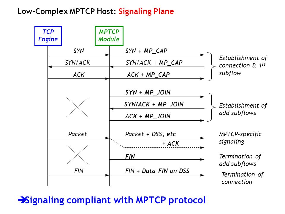 Signaling compliant with MPTCP protocol