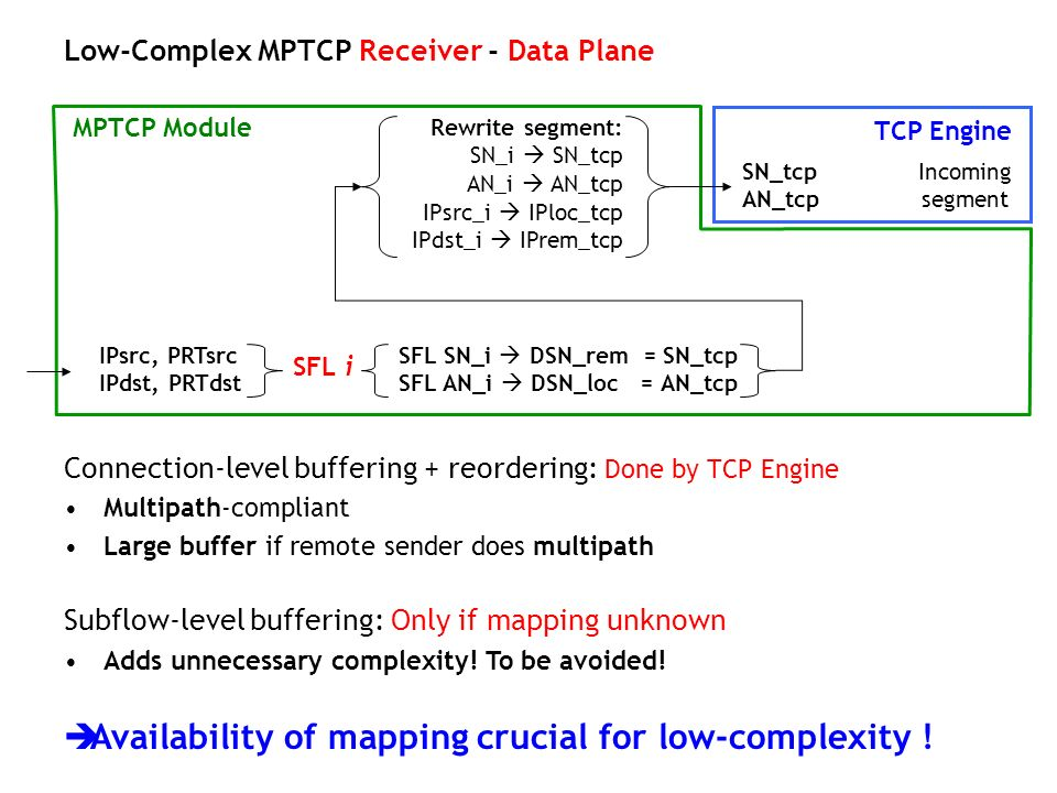 Availability of mapping crucial for low-complexity !