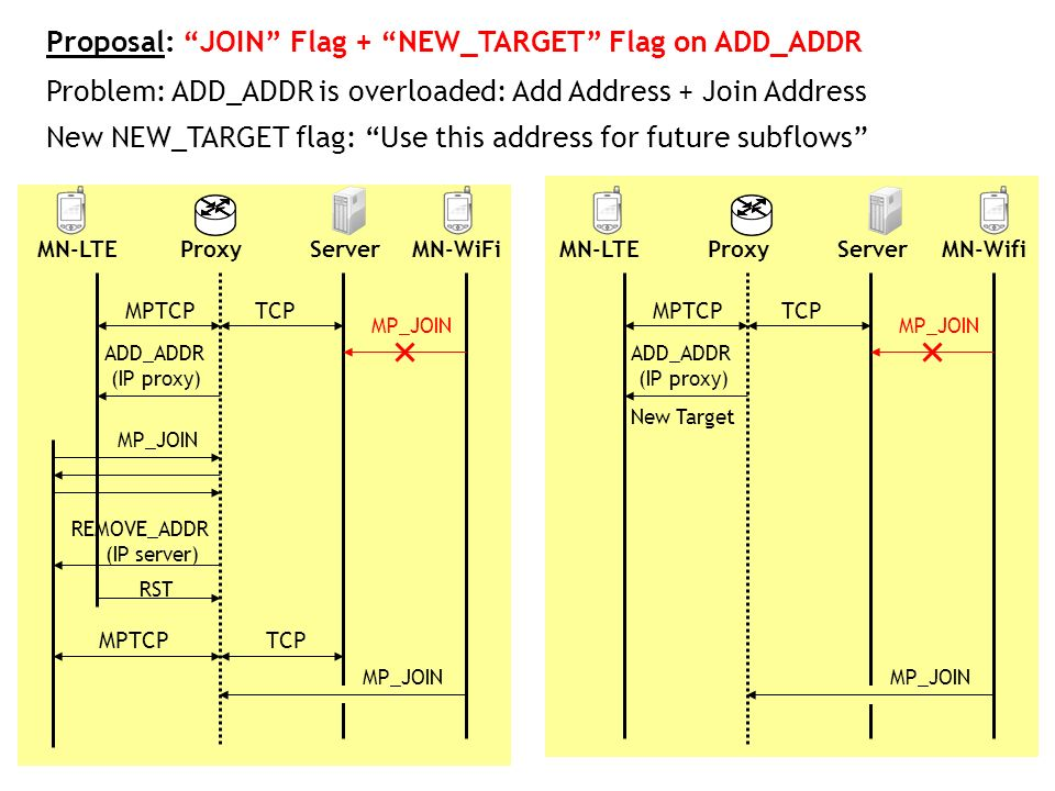 Proposal: JOIN Flag + NEW_TARGET Flag on ADD_ADDR