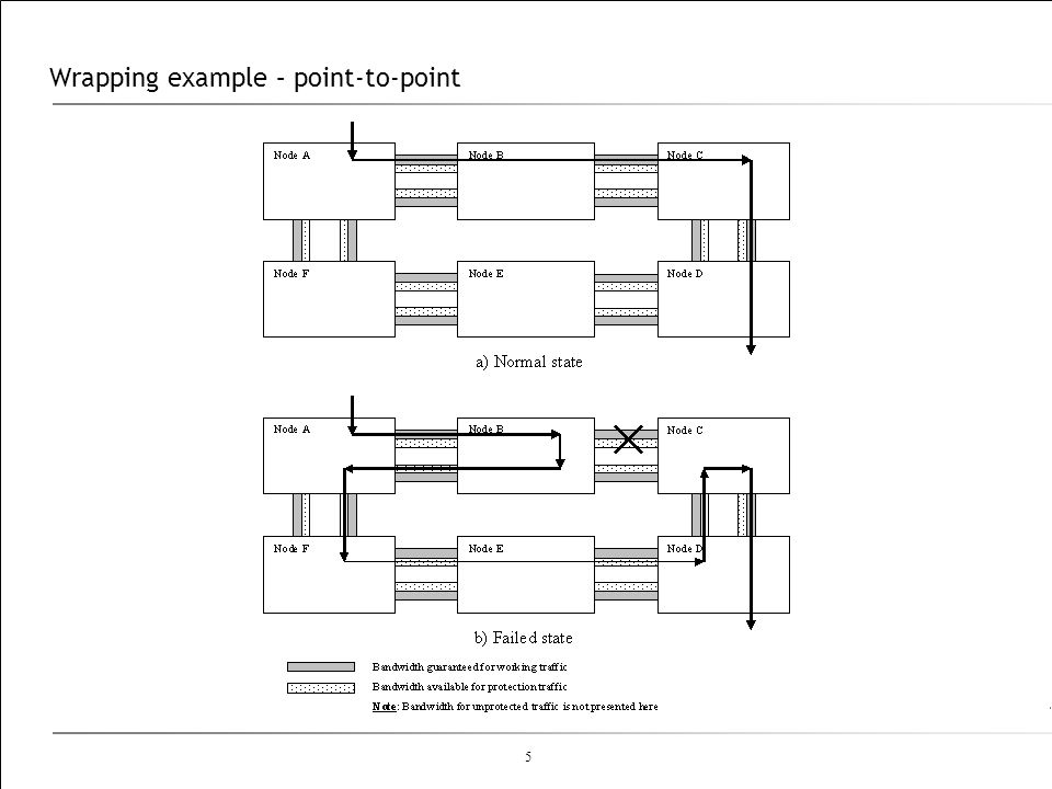 Wrapping example – point-to-point