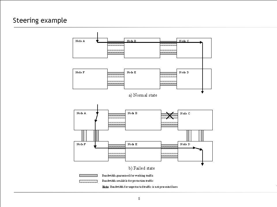 Steering example