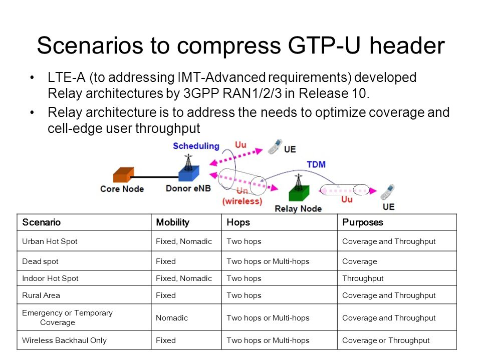Scenarios to compress GTP-U header