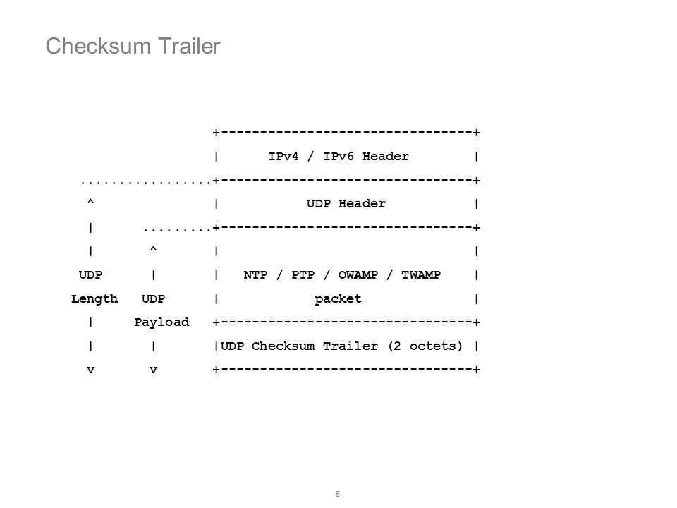 Checksum Trailer +--------------------------------+