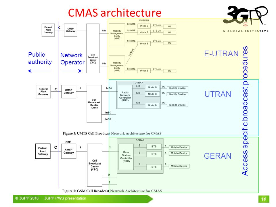 CMAS architecture E-UTRAN Access specific broadcast procedures UTRAN