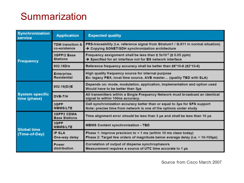 Summarization Source from Cisco March 2007