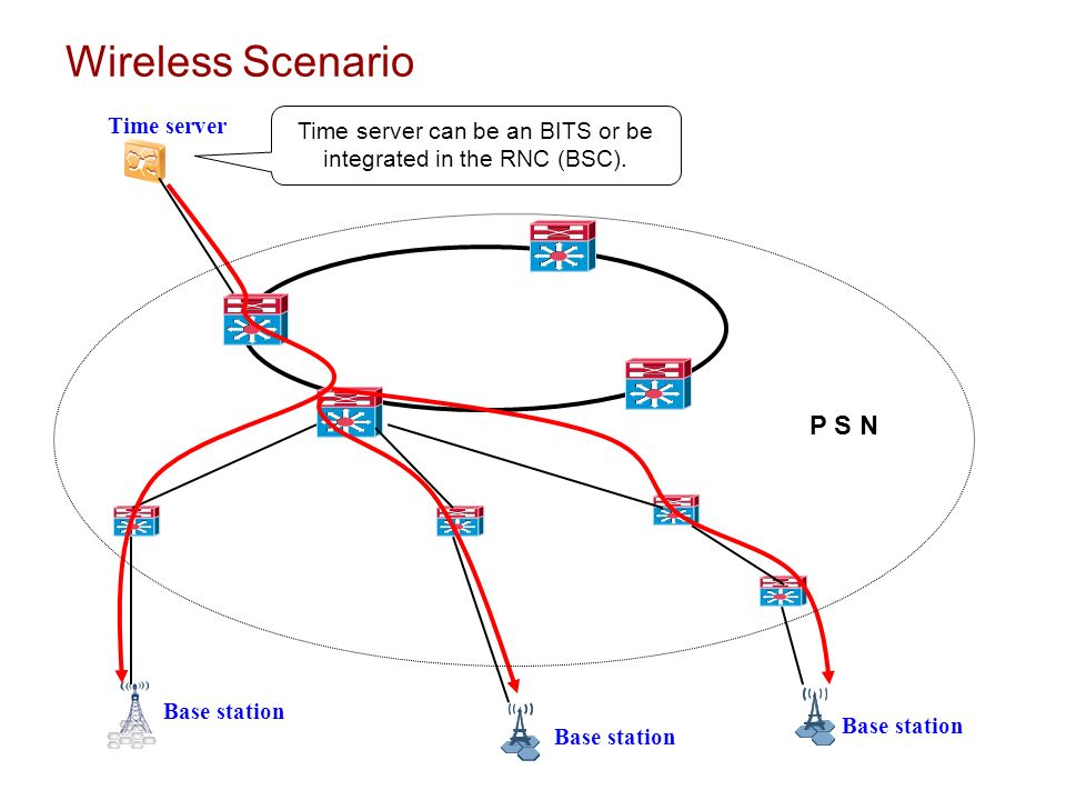 Time server can be an BITS or be integrated in the RNC (BSC).