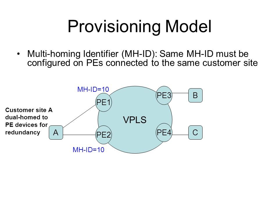Provisioning Model Multi-homing Identifier (MH-ID): Same MH-ID must be configured on PEs connected to the same customer site.