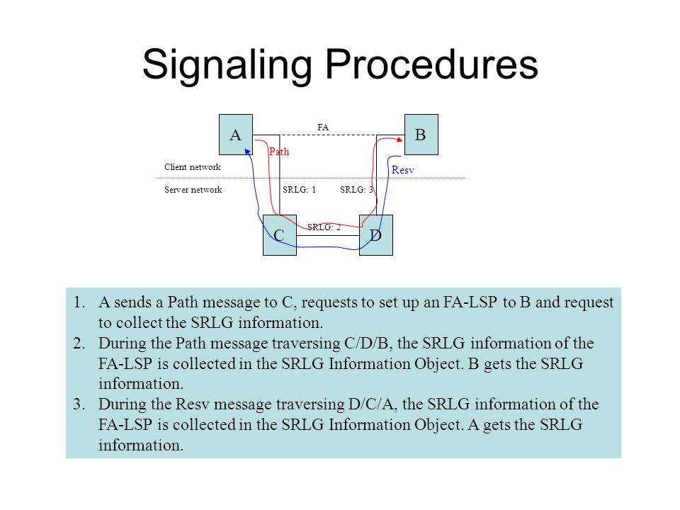 Signaling Procedures A B C D