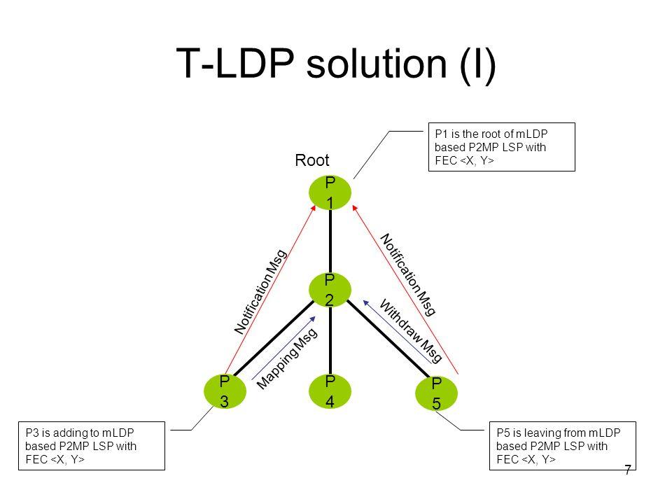 T-LDP solution (I) Root P1 P2 P3 P4 P5 Notification Msg