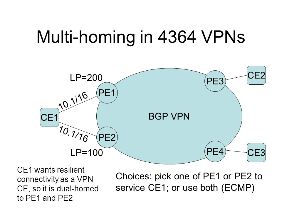 Multi-homing in 4364 VPNs CE2 LP=200 PE3 PE1 BGP VPN 10.1/16 CE1