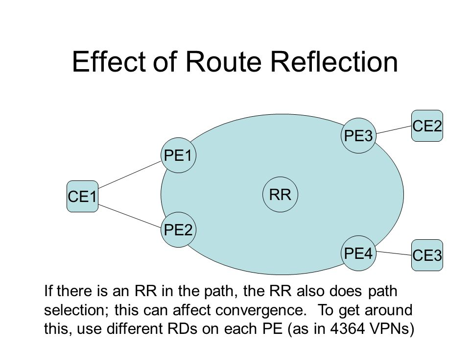 Effect of Route Reflection