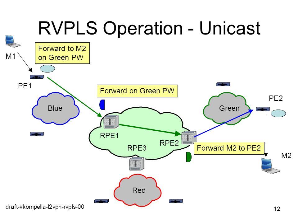 RVPLS Operation - Unicast
