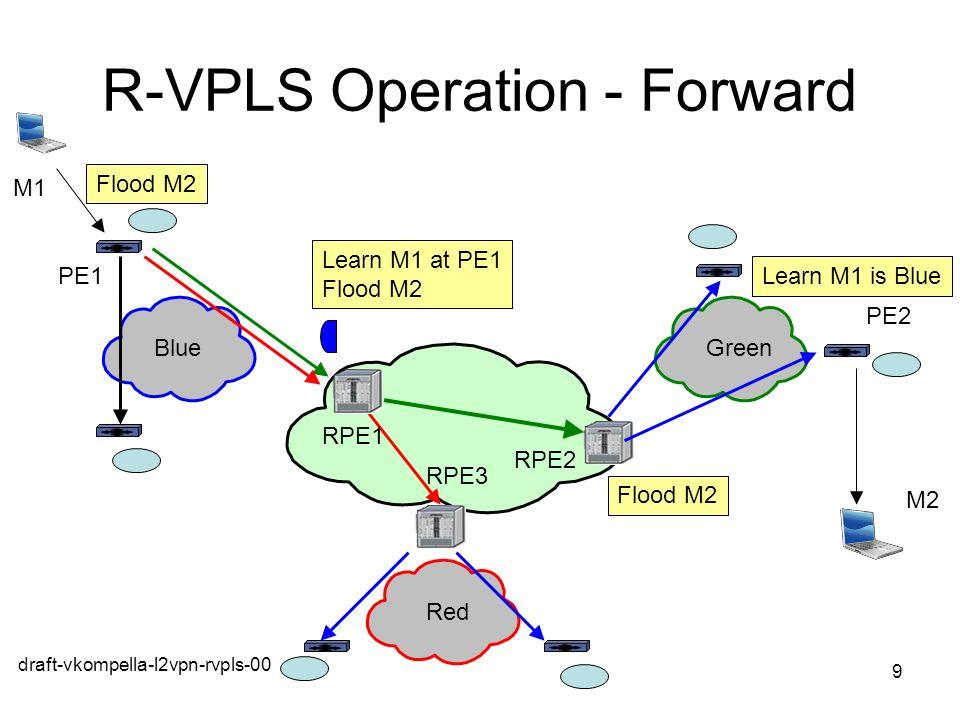 R-VPLS Operation - Forward