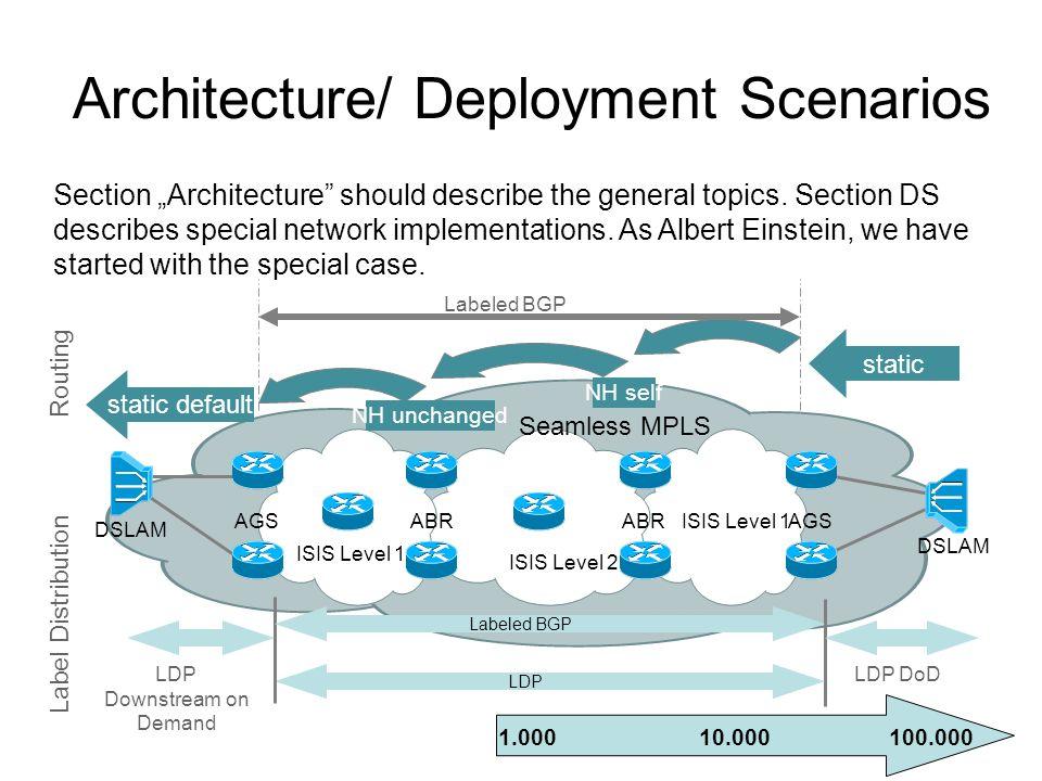 Architecture/ Deployment Scenarios