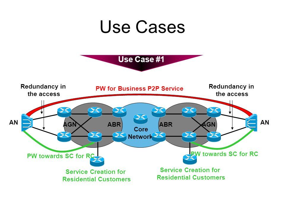 Use Cases Use Case #1 Redundancy in the access