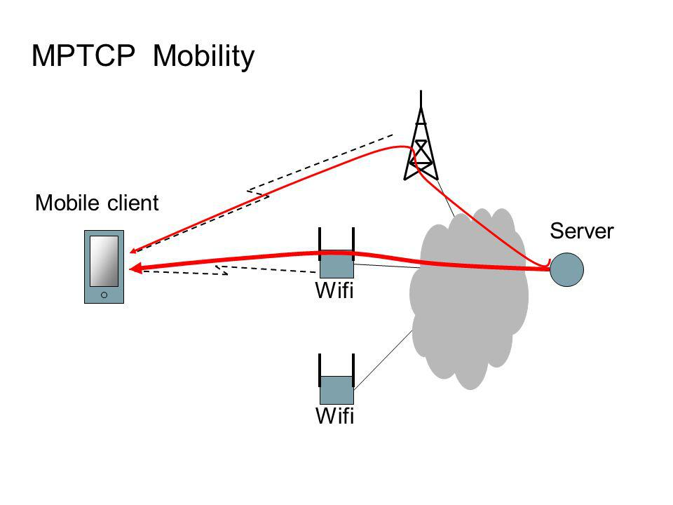 MPTCP Mobility Mobile client Server Wifi Wifi