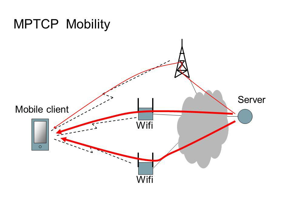 MPTCP Mobility Server Mobile client Wifi Wifi