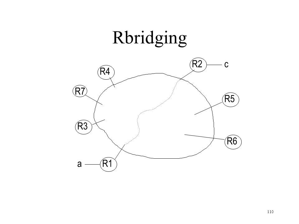 Rbridging R2 c R4 R7 R5 R3 R6 a R1