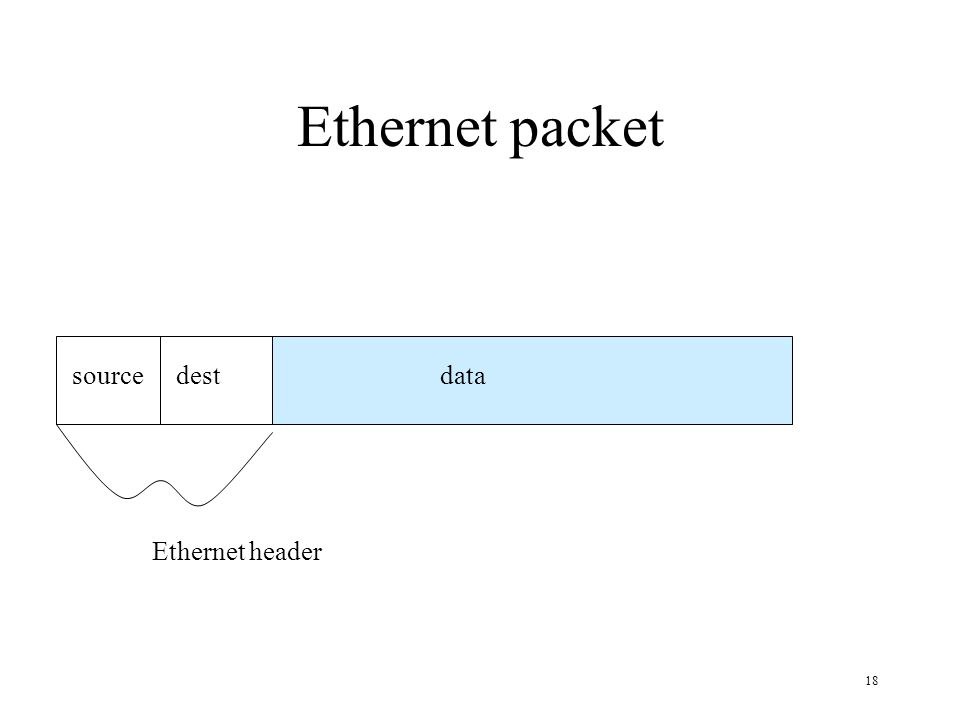 Ethernet packet source dest data Ethernet header