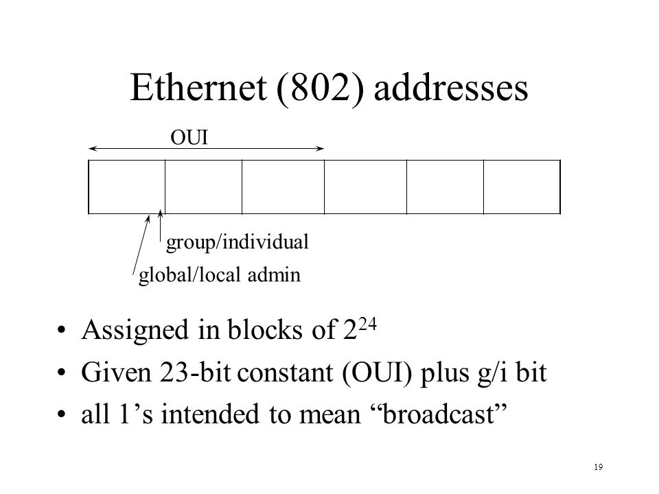 Ethernet (802) addresses Assigned in blocks of 224