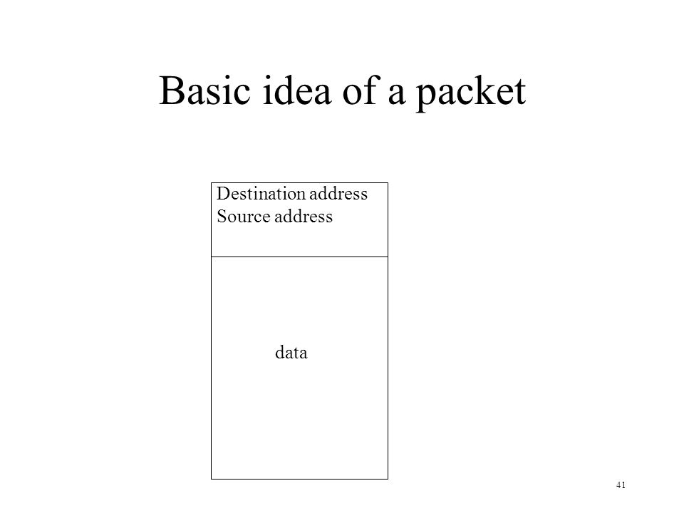 Basic idea of a packet Destination address Source address data