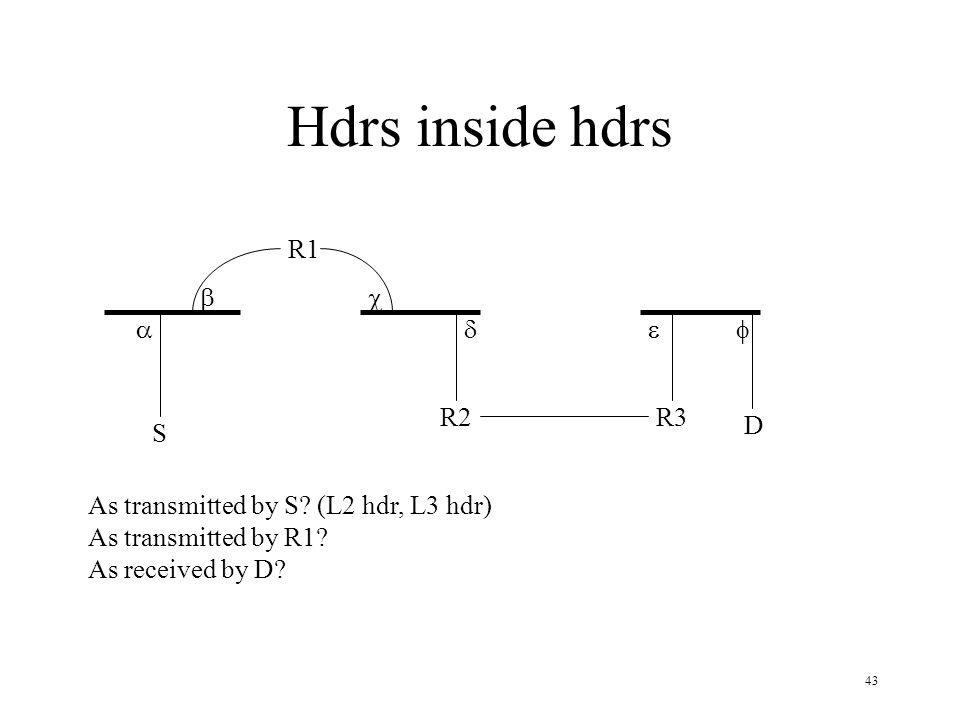 Hdrs inside hdrs R1 b c a d e f R2 R3 D S