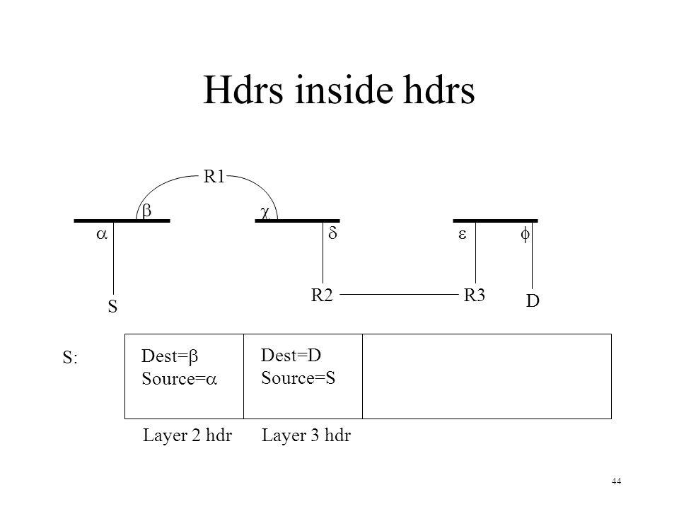 Hdrs inside hdrs R1 b c a d e f R2 R3 D S S: Dest=b Source=a Dest=D