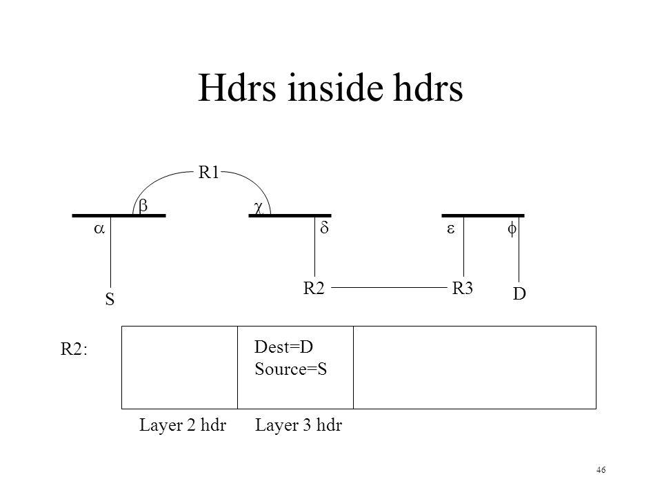 Hdrs inside hdrs R1 b c a d e f R2 R3 D S R2: Dest=D Source=S