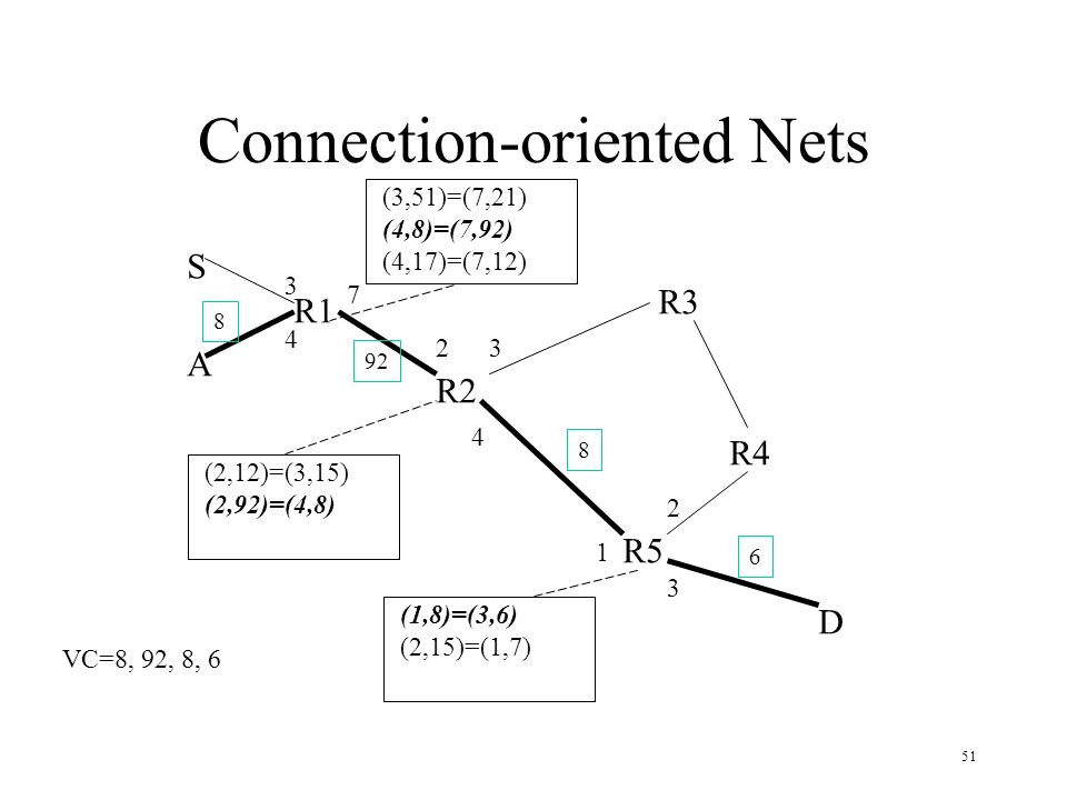 Connection-oriented Nets