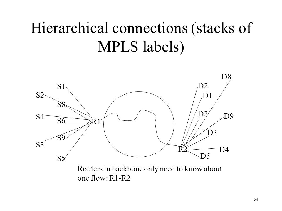 Hierarchical connections (stacks of MPLS labels)